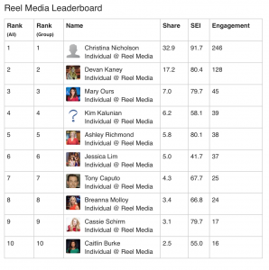 Here is the Share Rocket Leaderboard, updated last night! @christinanicholson @devankaney @maryours