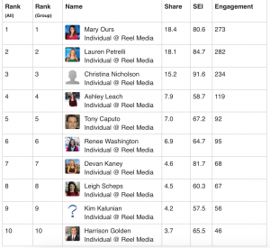 Here is the latest Reel Media Leader board! Snaps for @maryours for coming in first place! Also in t