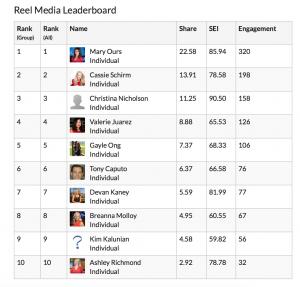RMG Updated Leader Board! @maryours @cassieschirm @christinanicholson @valeriejuarez @gayleong @tony