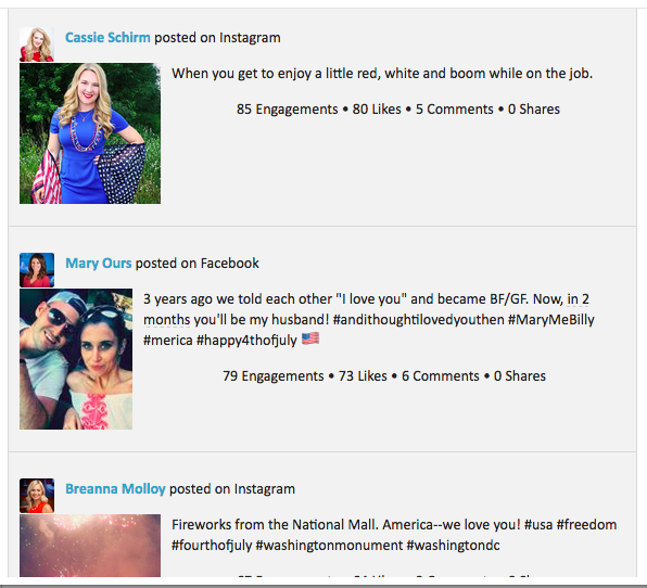4th of July pics boosted @valeriejuarez up in the social media rankings. Congrats to @ashleyrichmond