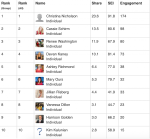 Reel Media Group Leaderboard is in! Check out today's stats… @christinanicholson @cassie