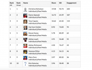Here is the latest leaderboard from Share Rocket! Top 10 includes- @christinanicholson @dannyspewak