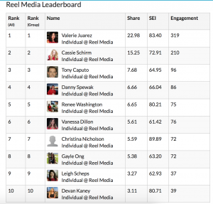 Social Report Card breakdowns are back! Here is the updated leader board for our social competition.