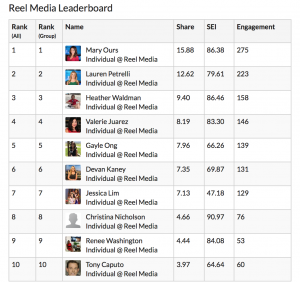 Social Leaderboard from Share Rocket! See where you stand @maryours @laurenpetrelli @heatherweather