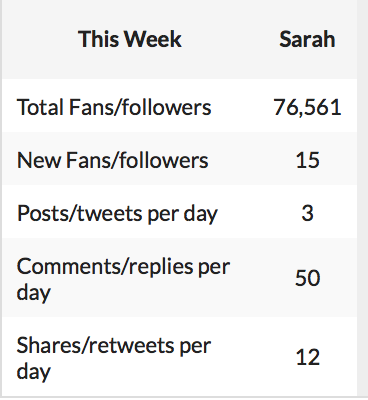 @sforgany @sforgany Hi Sarah here is your latest social report! You were the group's top leade