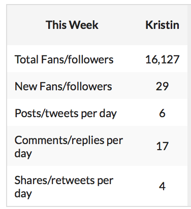 @kristindiaz Hi @kristindiaz ! Here is your social report for this week. On the left is your top per
