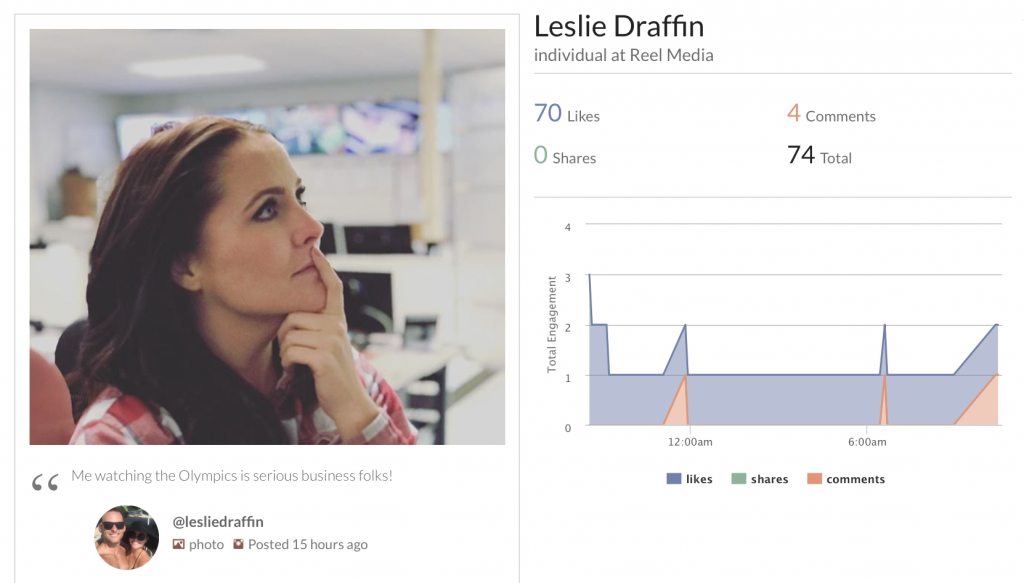 @lesliedraffin hi @lesliedraffin here is your latest social report! This week we are showing you you