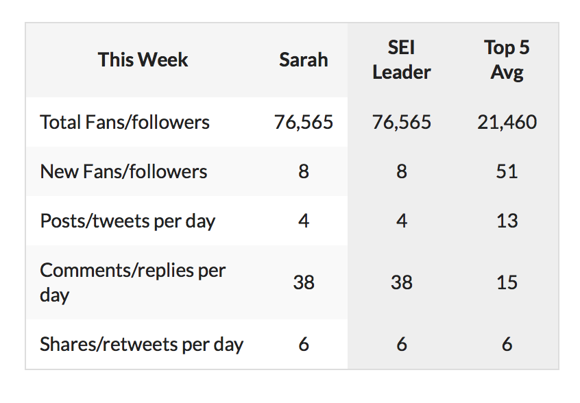 @sforgany @sforgany Here is your social report for this week! What is great is that your data shows