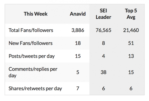 @areyeskvue @areyeskvue here is your weekly social report! You had 18 new fans/followers this week a