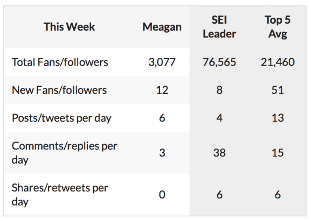 @meaganmasseywx @meaganmasseywx Here is your social report for this week! One of the things that I n