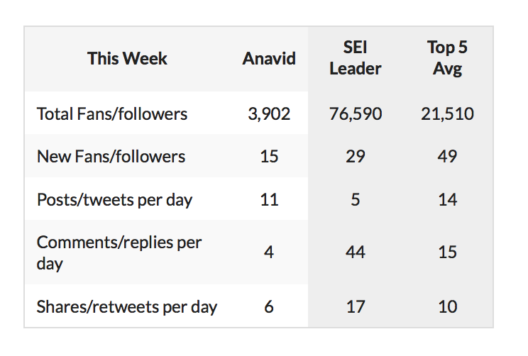 @areyeskvue Hey, @areyeskvue here is your Share Rocket Social Report for this week! I still suggest