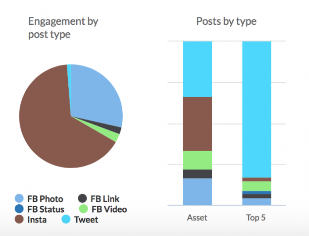 @lesliedraffin @lesliedraffin Here is your latest social report from Share Rocket! Engagement on FB