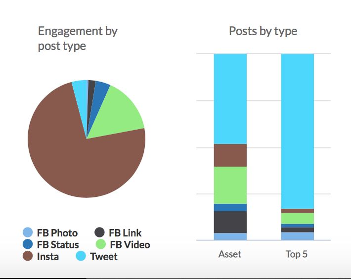@emanipayne @emanipayne Here is your Share Rocket Social Report for this week! Engagement grew on In
